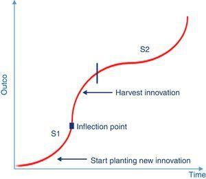 Innovation life cycle S-curve.