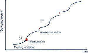 Continuous innovation S-curves.