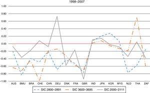 Country-level risk–return longitudinal relationship (1998–2007).