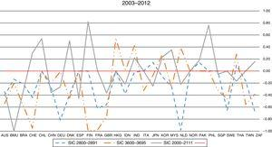 Country-level risk–return longitudinal relationship (2003–2007).