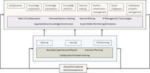 The proposed capability-based framework for Open Innovation and its association with ICT.