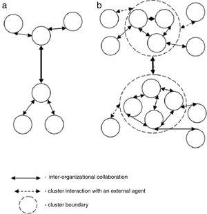 Cooperation in innovation Note: (a) Inter-organizational collaboration; (b) inter-cluster interaction. Source: Adapted from Omelyanenko (2014).