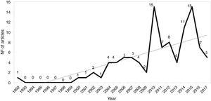 Publications by year and tendency.