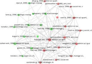 Network of co-citations and clusters.