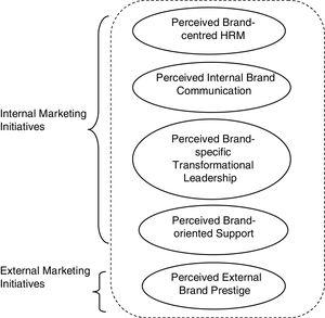 A conceptual framework of employee branding dimensions.