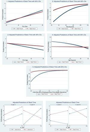 Predictive interactive marginal graphs.