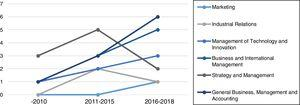 The trends of innovation capability research in small business context.