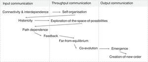 Elements of complexity in relation to input, throughput and output communication in innovation projects.