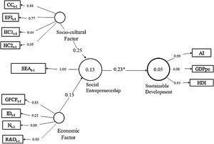 Estimated model of social entrepreneurship. Note: p-value * = p≤10% Source: Own elaboration