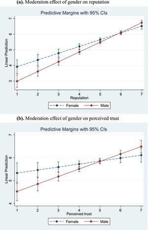 Moderation plots. (a). Moderation effect of gender on reputation (b). Moderation effect of gender on perceived trust