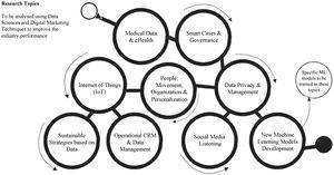 Main topics of research in Digital Marketing using Data Sciences.