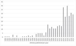 Publications per year.