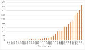Citations per year.