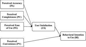 Research framework.