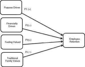 A Model of Small Non-Profit Employee Retention.