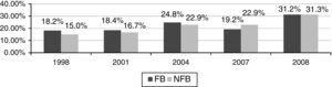 Percentage of businesses with negative financial return (1998–2008): comparison between family and non-family businesses.