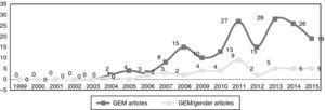 Life-cycle of GEM and GEM/gender research.