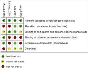 Resume of Bias analysis of the include RCT.