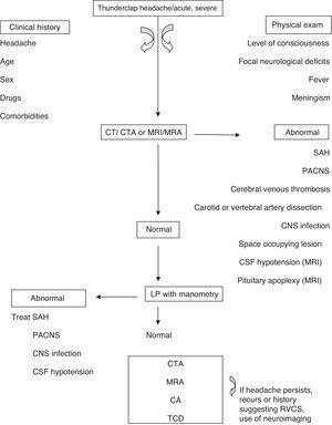 An algorithm for RCVS diagnosis. CTA, computed tomography angiography; MRI, magnetic resonance imaging; MRA, magnetic resonance angiography; PACNS, primary angiitis of the central nervous system (CNS); CA, catheter angiography; TCD, transcranial Doppler.