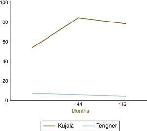 Kujala and Tegner score.