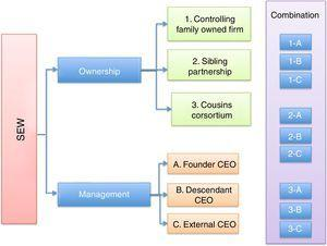 SEW and different combinations of ownership and management.