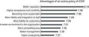 Advantages of an active policy of CSR.