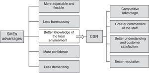 Advantages and benefits of CSR in family enterprises.