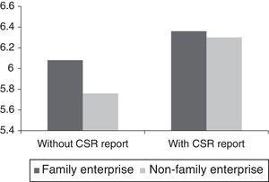Orientation towards CSR depending on family character and CSR report.