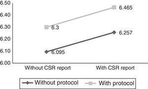 CSR report and family protocol (CSR).