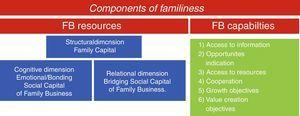 Familiness composition from the perspectives of social capital and open systems.