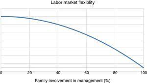 Labor market flexibility.