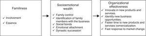Familiness, SEW and organizational effectiveness in family firms. Own source.