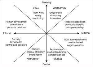 Organizational cultural typology framework.
