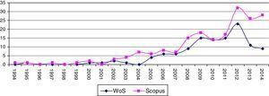 Evolution of the number of articles collected on wine tourism in WoS and Scopus Source: Authors.