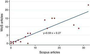 Correlation between WoS and Scopus Source: Authors.