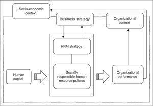 System of Socially Responsible HRM.