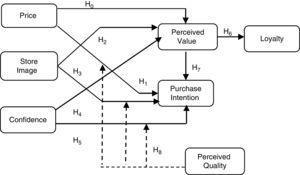 Conceptual proposed model.