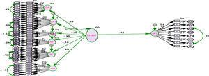 Structural model (direct relation). BSP: big six personality.