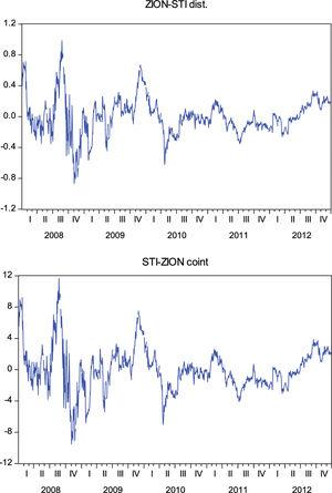 Residual series with zero mean for the stocks Sun Trust Banks (STI) and Zion's Bankscorp (ZION) (*).