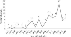 Frequency of articles in terms of the year of publication.