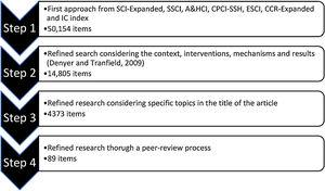 Research steps.