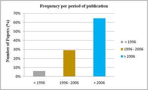 Number of articles analyzed per period.