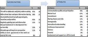 Characteristics of partnership success.