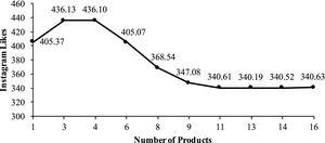 """Influence of """"Number of Products"""" on """"Instagram likes""""."""