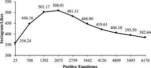 """Influence of Facebook's """"Positive Emoticons"""" on """"Instagram Likes""""."""