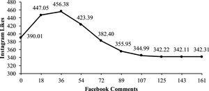 """Influence of """"Facebook Comments"""" on """"Instagram likes""""."""