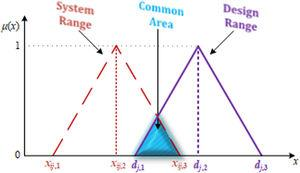 Common area of system and design ranges in FAD approach.
