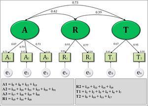 Confirmatory Factor Analysis (CFA) on the ARTQUAL model.