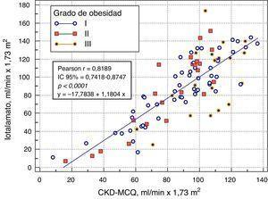 Correlación entre el FG estimado por CKD-MCQ y el FG medido por iotalamato, según el grado de obesidad.
