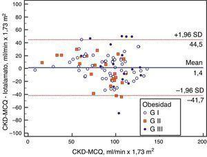 Bland-Altman muestra la concordancia entre FG estimado por CKD-MCQ y el FG medido por iotalamato en los diferentes grupos.